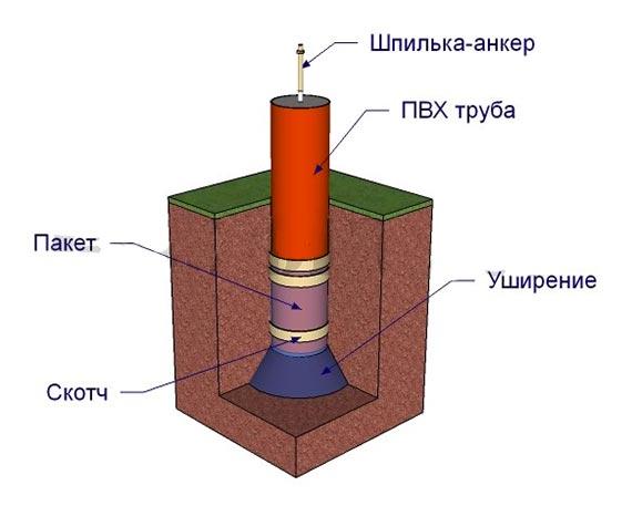 рисунок схема сваи из пвх трубы