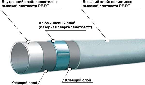 строение пластиковых водопроводных труб