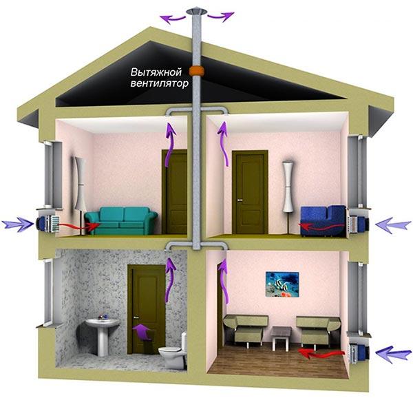 вытяжная вентиляция дома