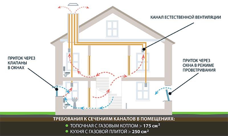 Рисунок схема естественной вентиляции в доме