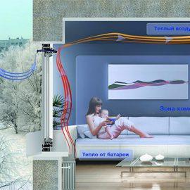 Как правильно организовать вентиляцию в квартире или доме с пластиковыми окнами?