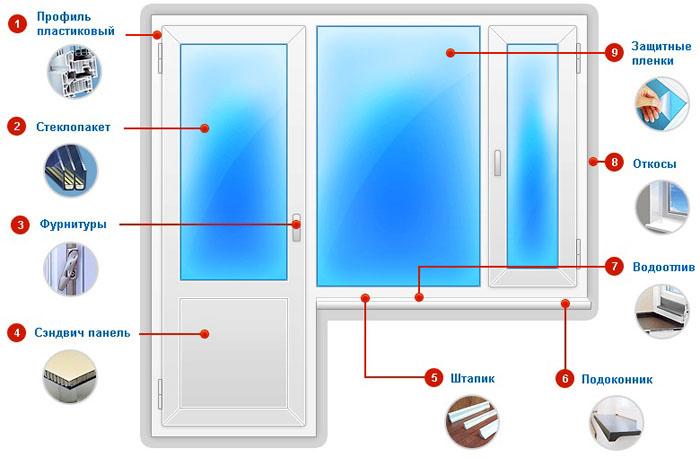 рисунок схема - стандартный состав деталей пластиковой двери