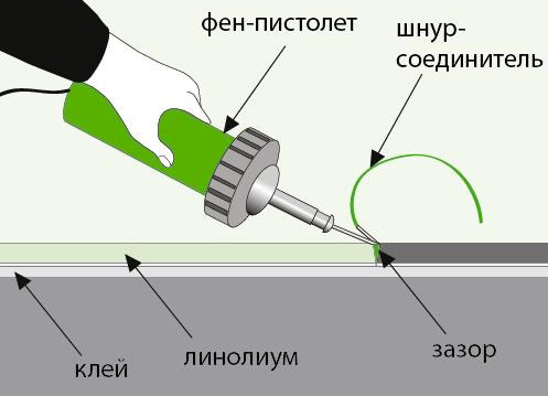 рисунок процесса пайки