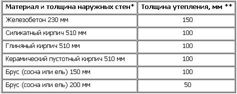 таблица толщины утеплителя