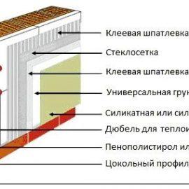 Схема утепления пеноблочного дома
